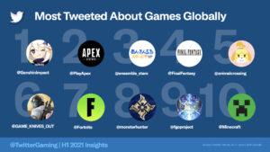 【Twitter公式】2021年上半期の「世界でもっともツイートされたビデオゲーム」でエーペックスレジェンズが『2位』に!!